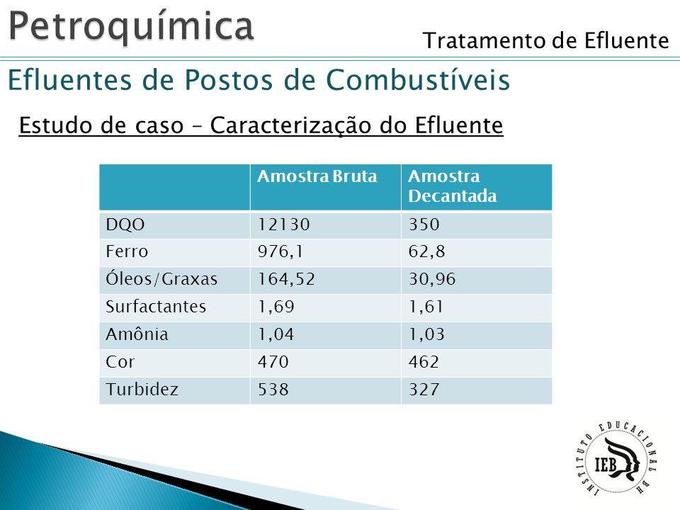 Tratamento de Efluente Efluentes de Postos de Combustíveis Estudo de caso – Caracterização do Efluente Amostra BrutaAmostra Decantada DQO12130350 Ferr