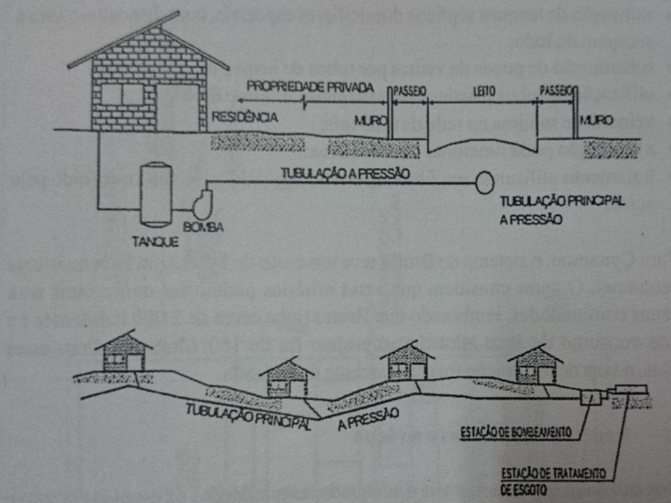 Tratamento de Esgoto Sistemas para coleta e transporte Rede pressurizada Ideal para topografia plana