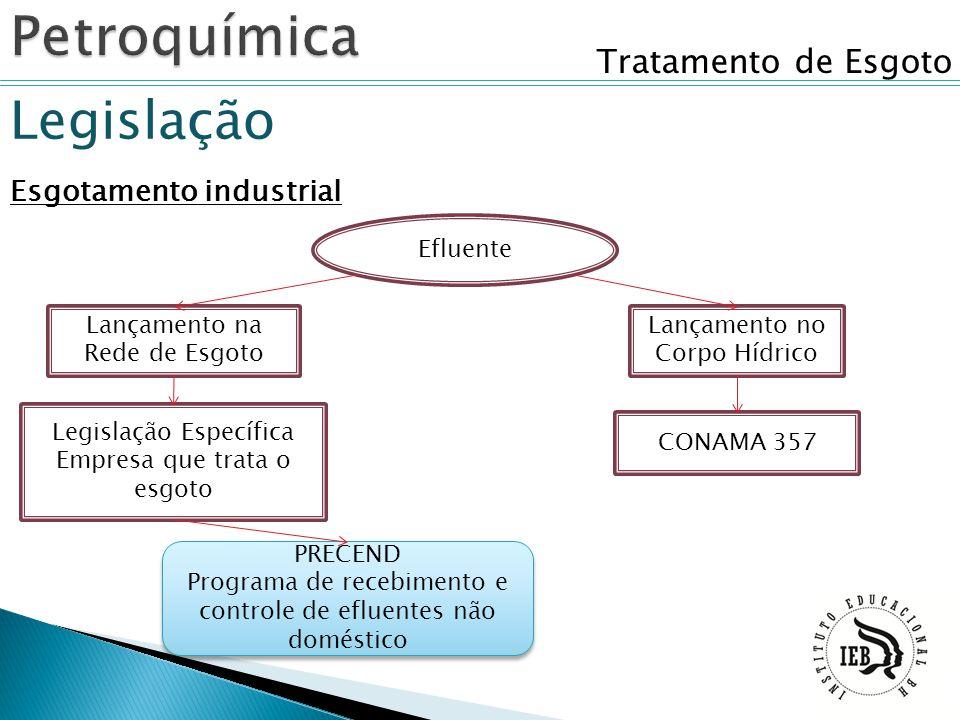 Tratamento de Esgoto Legislação Esgotamento industrial Lançamento no Corpo Hídrico Lançamento na Rede de Esgoto Efluente Legislação Específica Empresa