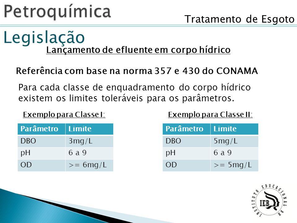 Tratamento de Esgoto Legislação Lançamento de efluente em corpo hídrico Referência com base na norma 357 e 430 do CONAMA Para cada classe de enquadram