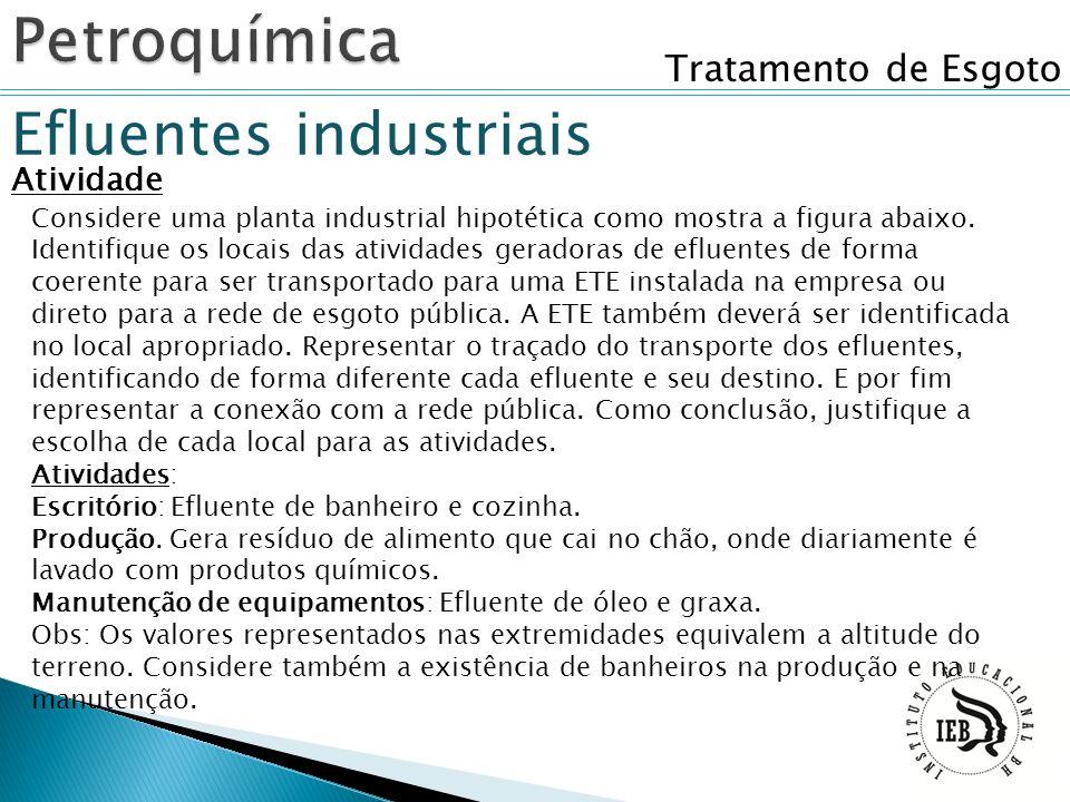 Tratamento de Esgoto Efluentes industriais Atividade Considere uma planta industrial hipotética como mostra a figura abaixo. Identifique os locais das