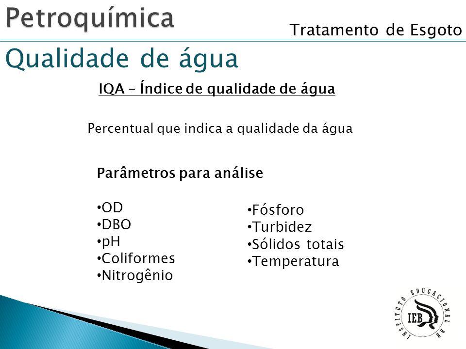 Tratamento de Esgoto Qualidade de água IQA – Índice de qualidade de água Parâmetros para análise OD DBO pH Coliformes Nitrogênio Fósforo Turbidez Sóli