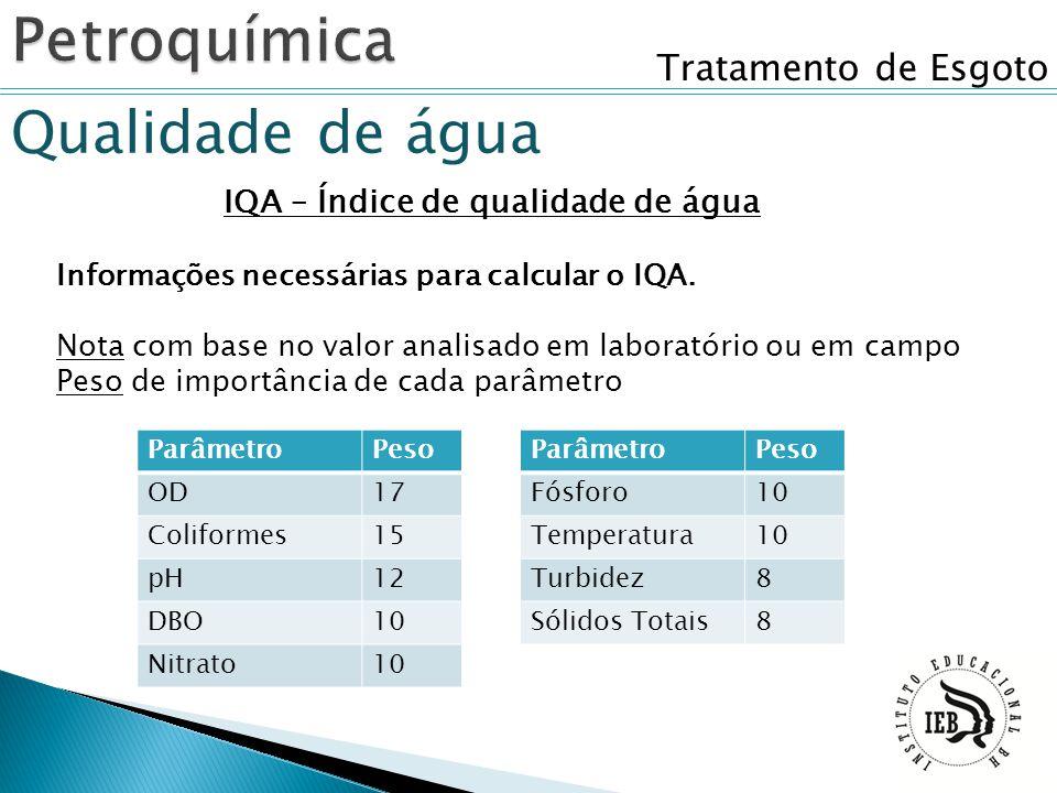 Tratamento de Esgoto Qualidade de água IQA – Índice de qualidade de água Informações necessárias para calcular o IQA. Nota com base no valor analisado