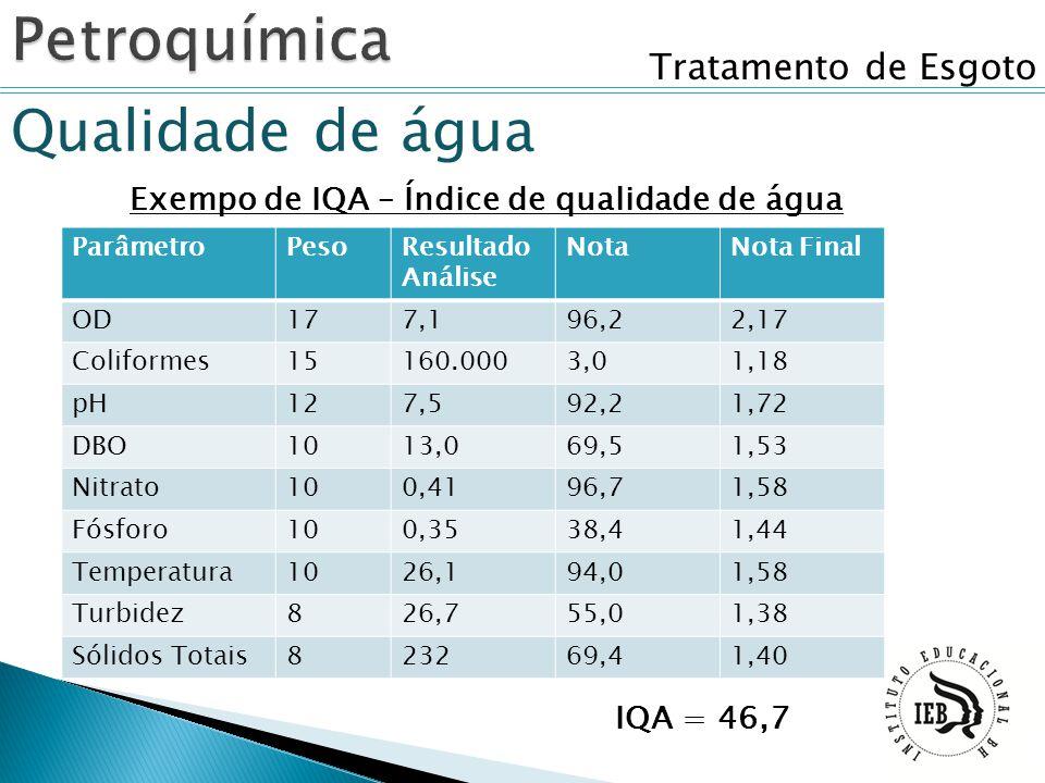 Tratamento de Esgoto Qualidade de água Exempo de IQA – Índice de qualidade de água ParâmetroPesoResultado Análise NotaNota Final OD177,196,22,17 Colif