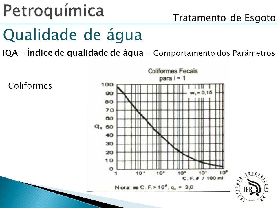 Tratamento de Esgoto Qualidade de água IQA – Índice de qualidade de água - Comportamento dos Parâmetros Coliformes
