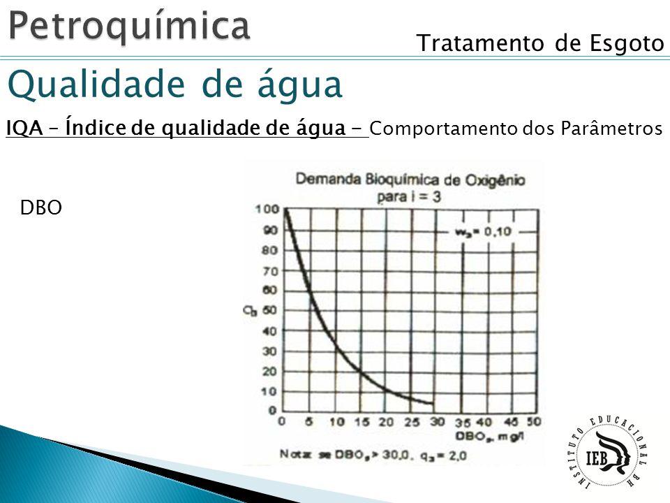 Tratamento de Esgoto Qualidade de água IQA – Índice de qualidade de água - Comportamento dos Parâmetros DBO