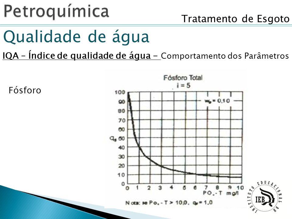 Tratamento de Esgoto Qualidade de água IQA – Índice de qualidade de água - Comportamento dos Parâmetros Fósforo