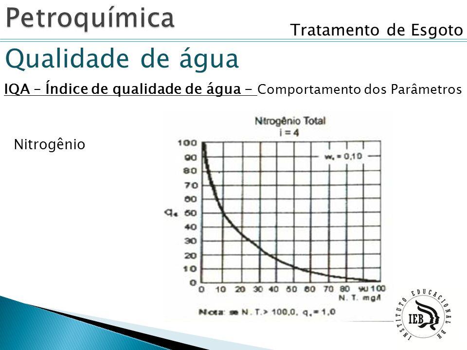 Tratamento de Esgoto Qualidade de água IQA – Índice de qualidade de água - Comportamento dos Parâmetros Nitrogênio