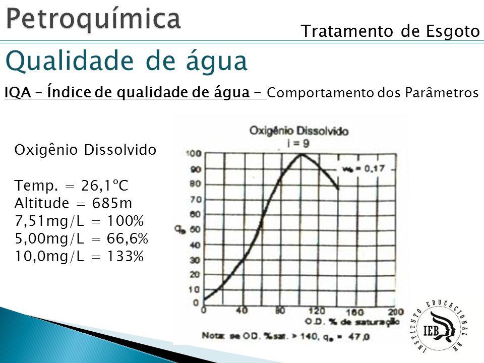 Tratamento de Esgoto Qualidade de água IQA – Índice de qualidade de água - Comportamento dos Parâmetros Oxigênio Dissolvido Temp. = 26,1ºC Altitude =