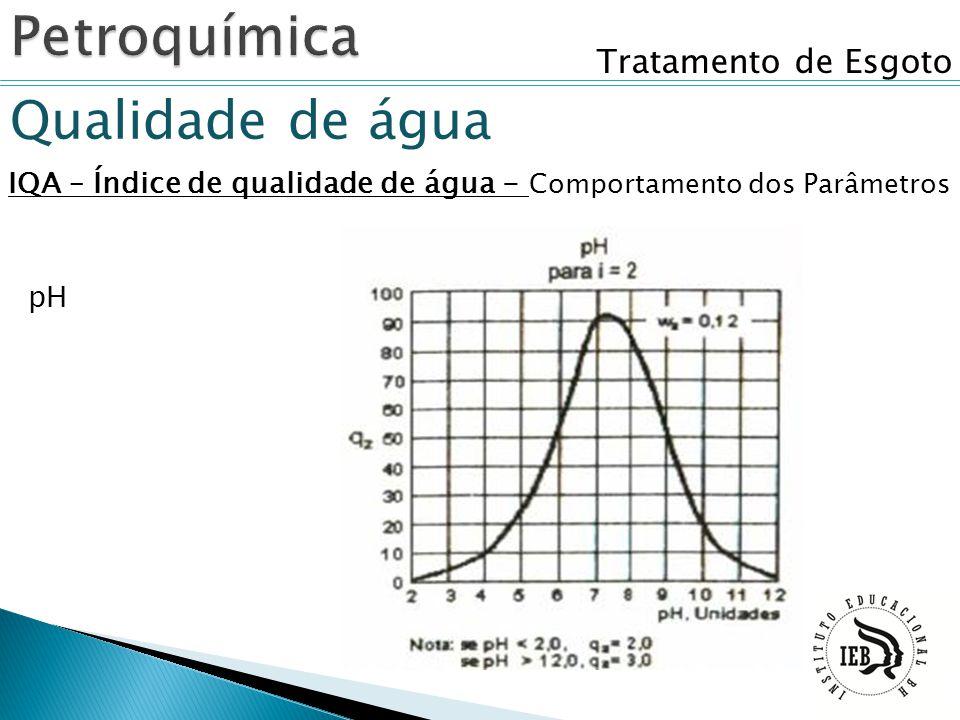 Tratamento de Esgoto Qualidade de água IQA – Índice de qualidade de água - Comportamento dos Parâmetros pH