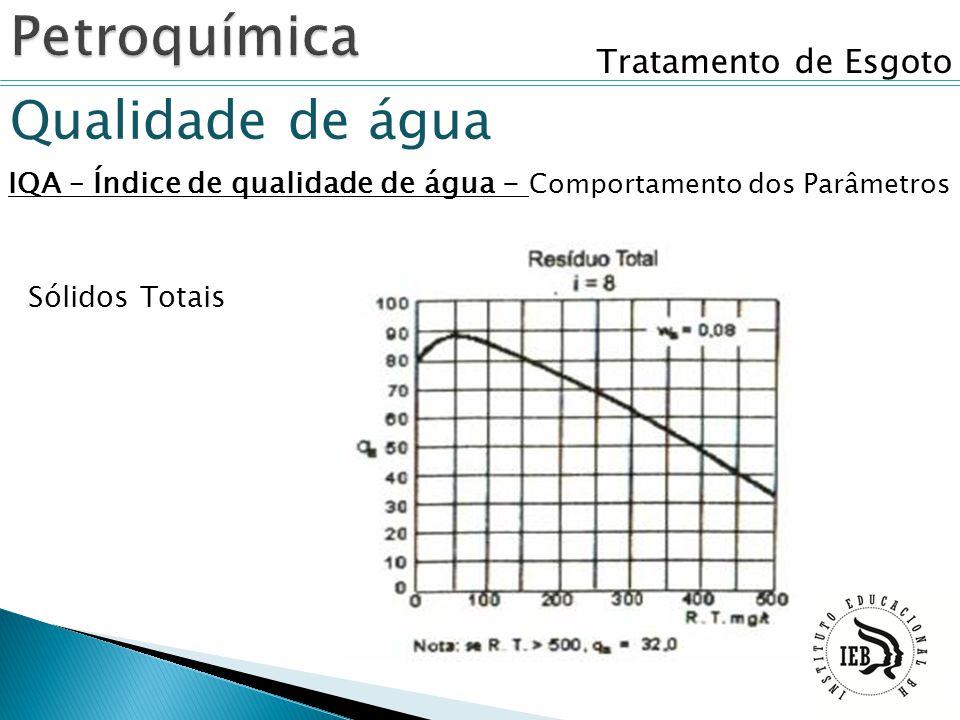 Tratamento de Esgoto Qualidade de água IQA – Índice de qualidade de água - Comportamento dos Parâmetros Sólidos Totais