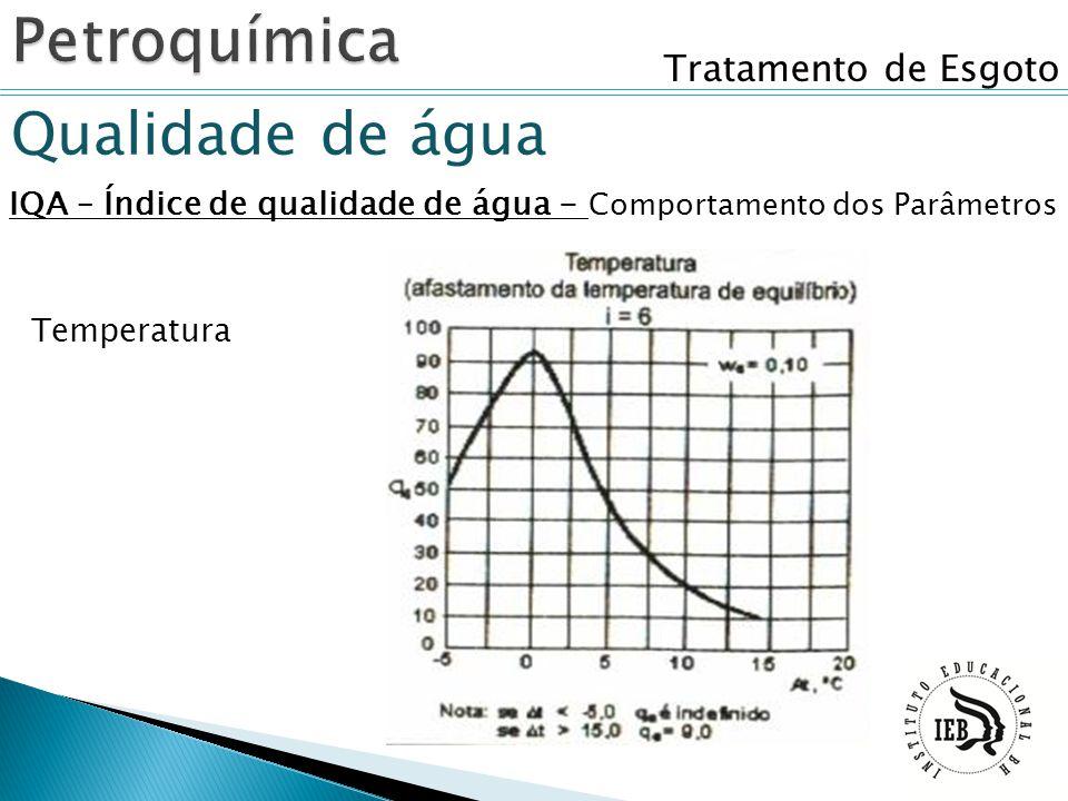 Tratamento de Esgoto Qualidade de água IQA – Índice de qualidade de água - Comportamento dos Parâmetros Temperatura