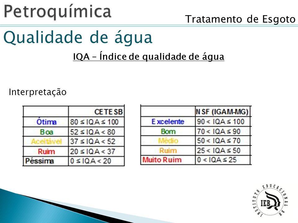 Tratamento de Esgoto Qualidade de água IQA – Índice de qualidade de água Interpretação