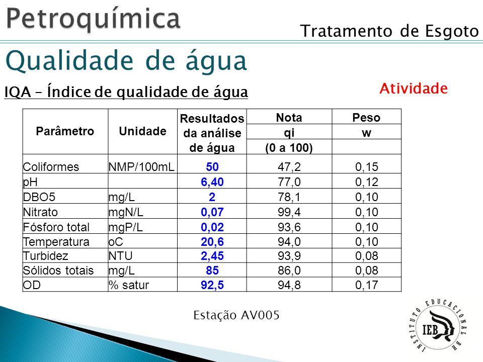 Tratamento de Esgoto Qualidade de água IQA – Índice de qualidade de água Atividade Estação AV005 ParâmetroUnidade Resultados da análise de água NotaPe