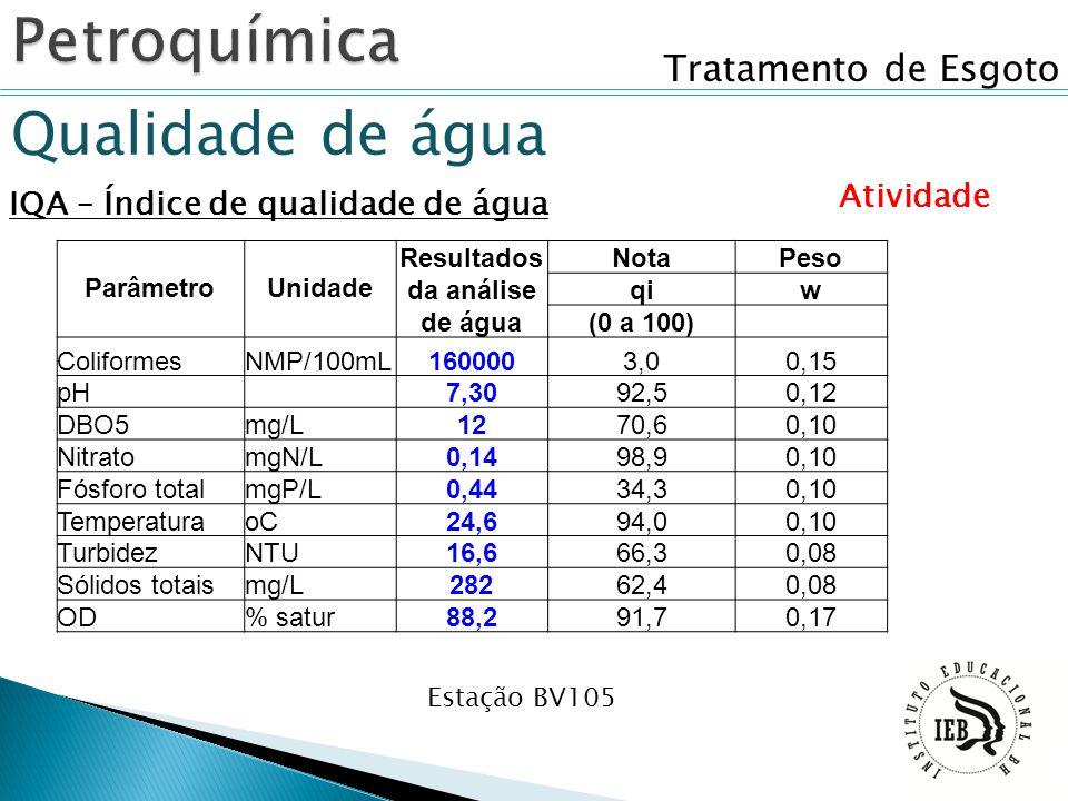 Tratamento de Esgoto Qualidade de água IQA – Índice de qualidade de água Atividade Estação BV105 ParâmetroUnidade Resultados da análise de água NotaPe