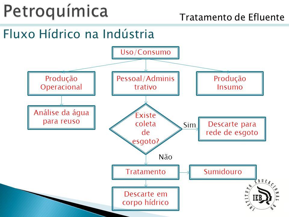 Tratamento de Efluente Fluxo Hídrico na Indústria Produção Operacional Uso/Consumo Pessoal/Adminis trativo Sim Não Produção Insumo Descarte para rede