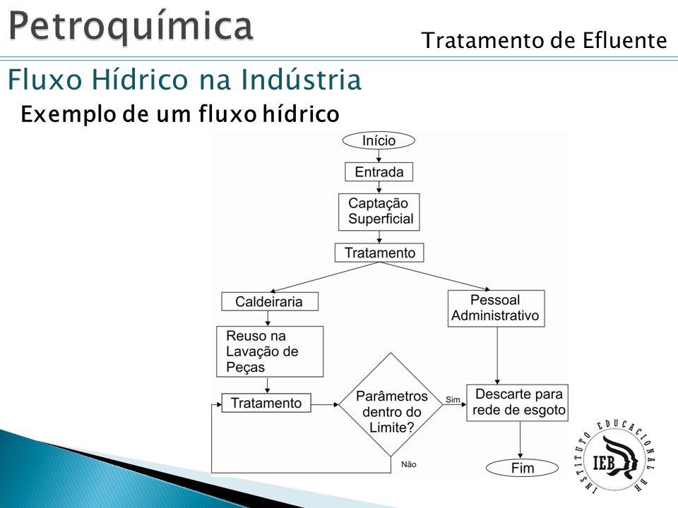 Tratamento de Efluente Fluxo Hídrico na Indústria Exemplo de um fluxo hídrico