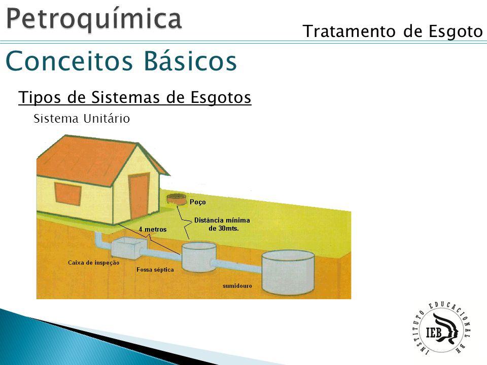 Tratamento de Esgoto Conceitos Básicos Tipos de Sistemas de Esgotos Sistema Unitário