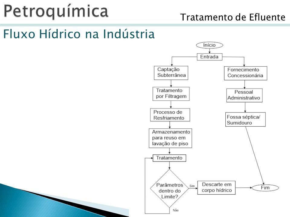 Tratamento de Efluente Fluxo Hídrico na Indústria