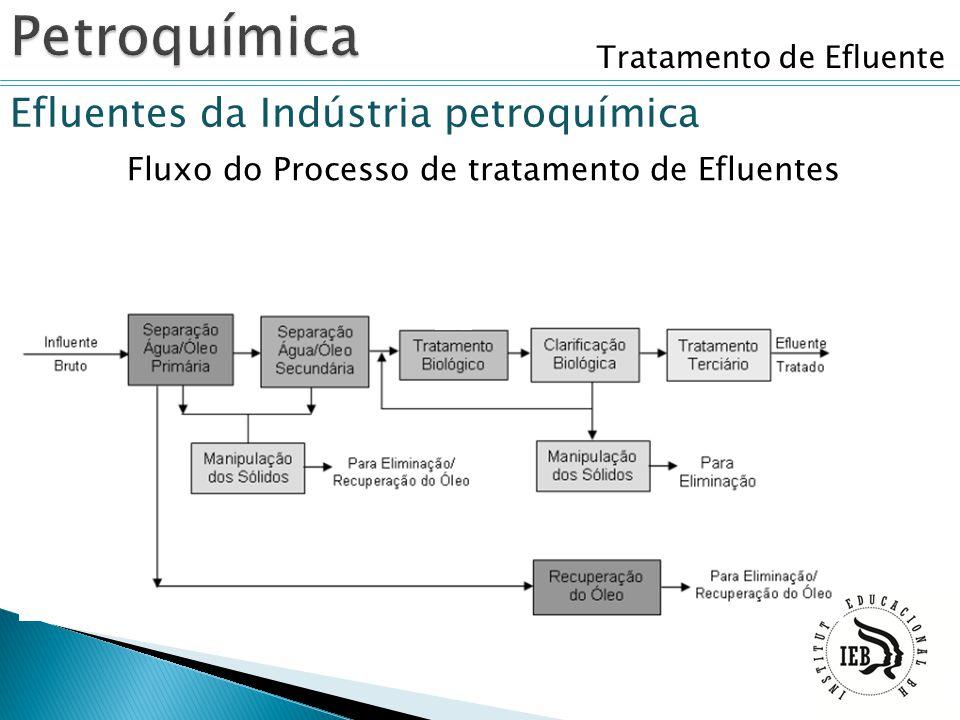 Tratamento de Efluente Efluentes da Indústria petroquímica Fluxo do Processo de tratamento de Efluentes