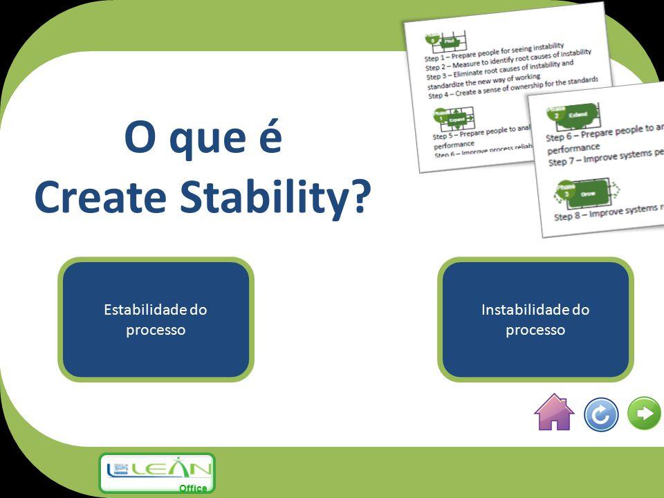 O que é Create Stability? Estabilidade do processo Instabilidade do processo Office