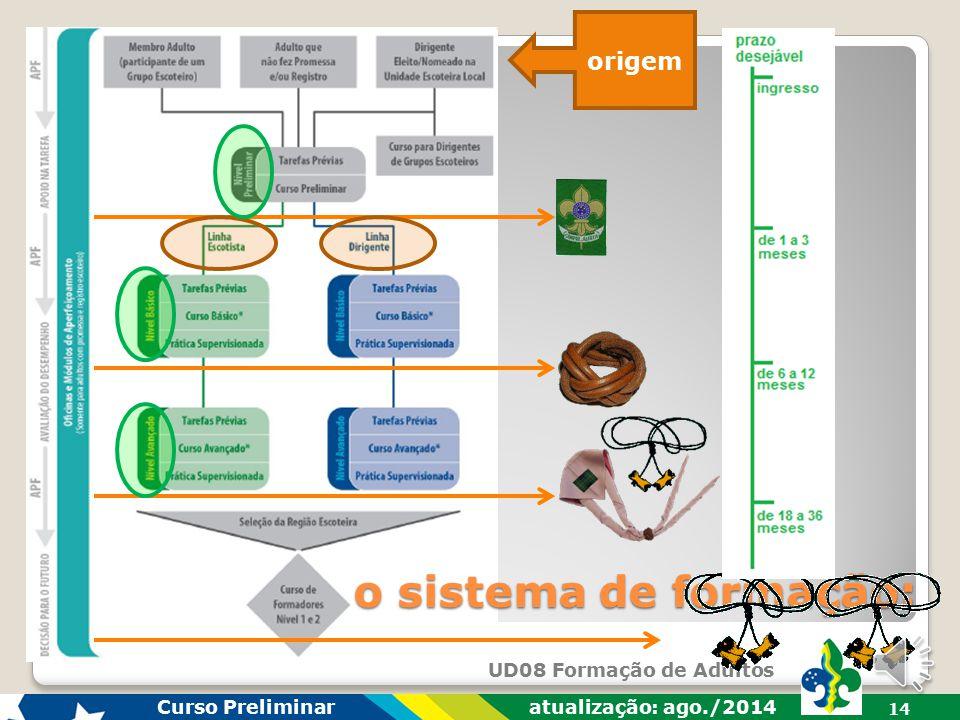 UD08 Formação de Adultos Curso Preliminar atualização: ago./2014 13 módulos de aperfeiçoamento: Esse processo de aperfeiçoamento contínuo de autoapren