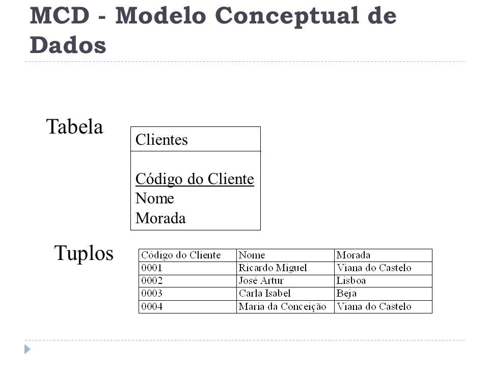 Tabela Tuplos Clientes Código do Cliente Nome Morada MCD - Modelo Conceptual de Dados