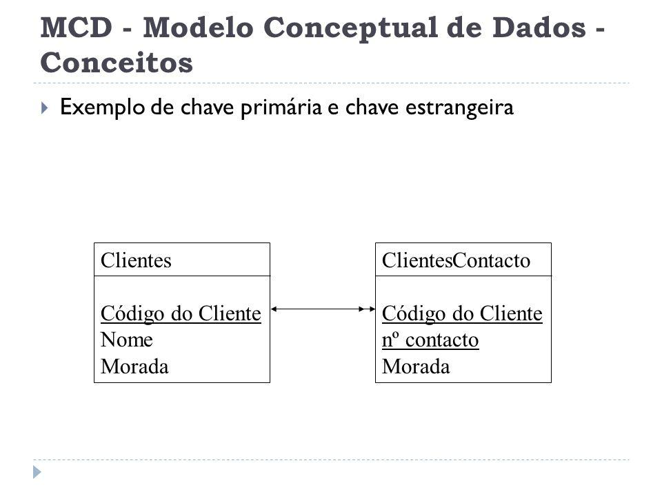 MCD - Modelo Conceptual de Dados - Conceitos  Exemplo de chave primária e chave estrangeira Clientes Código do Cliente Nome Morada ClientesContacto C