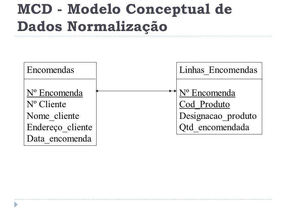 Encomendas Nº Encomenda Nº Cliente Nome_cliente Endereço_cliente Data_encomenda Linhas_Encomendas Nº Encomenda Cod_Produto Designacao_produto Qtd_enco