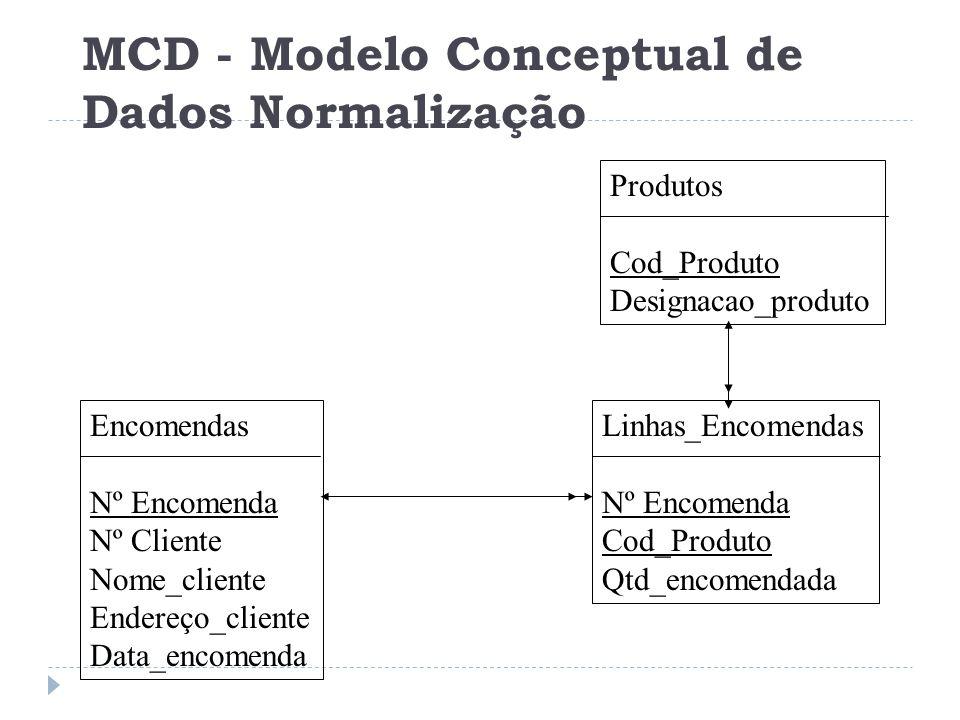 Encomendas Nº Encomenda Nº Cliente Nome_cliente Endereço_cliente Data_encomenda Linhas_Encomendas Nº Encomenda Cod_Produto Qtd_encomendada Produtos Co