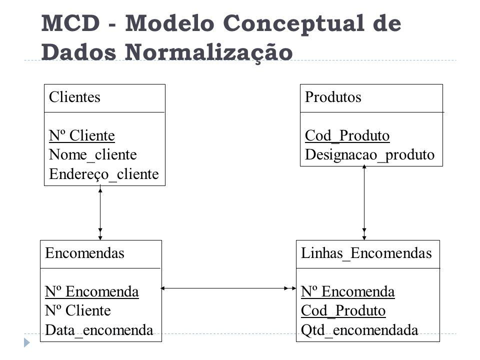 Encomendas Nº Encomenda Nº Cliente Data_encomenda Linhas_Encomendas Nº Encomenda Cod_Produto Qtd_encomendada Produtos Cod_Produto Designacao_produto C