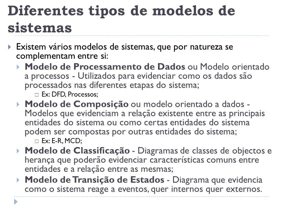 Diferentes tipos de modelos de sistemas  Existem vários modelos de sistemas, que por natureza se complementam entre si:  Modelo de Processamento de