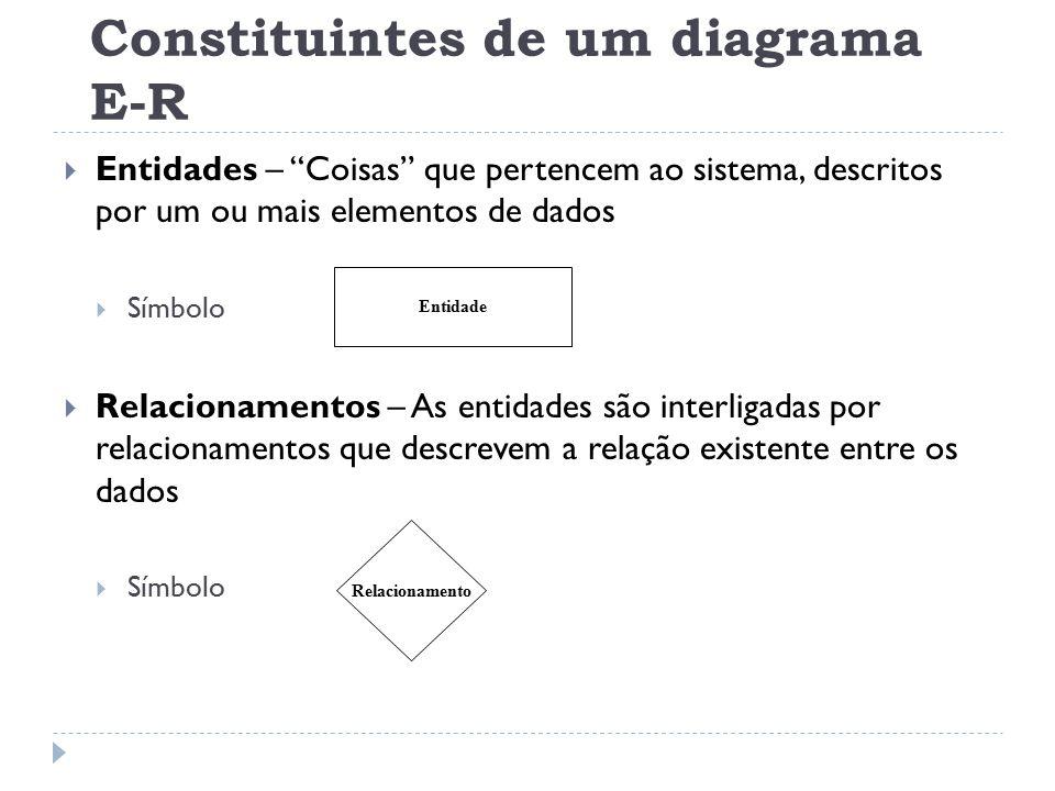"""Constituintes de um diagrama E-R  Entidades – """"Coisas"""" que pertencem ao sistema, descritos por um ou mais elementos de dados  Símbolo  Relacionamen"""