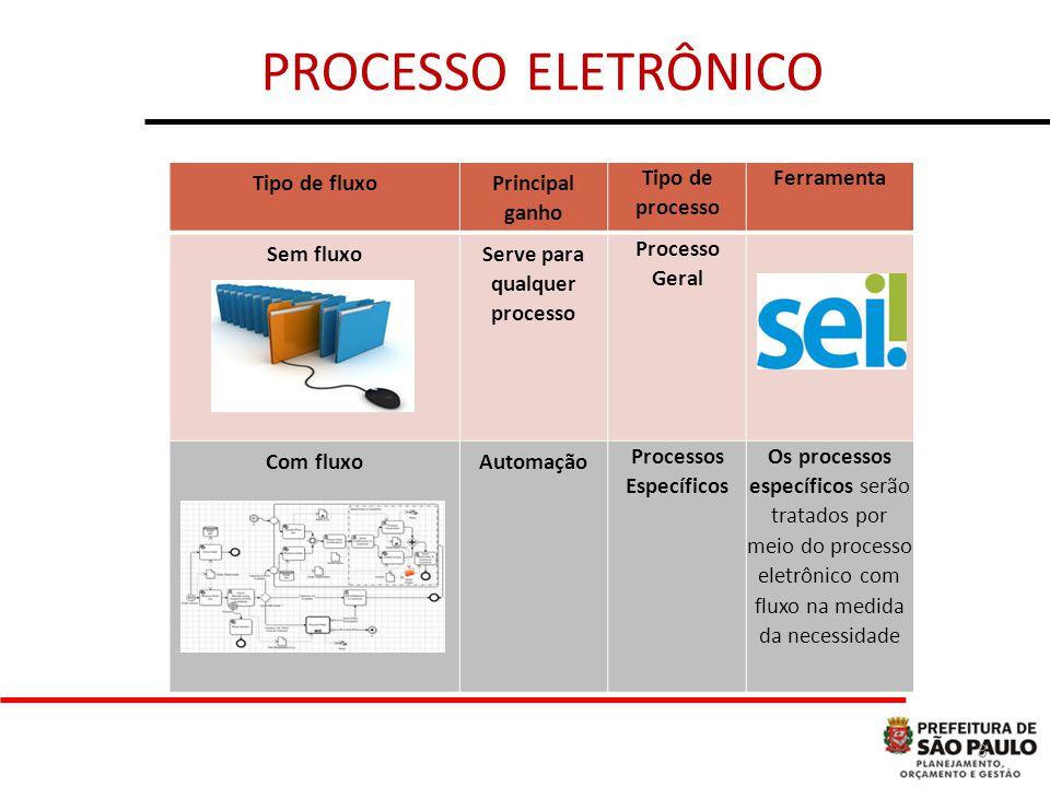 8 Tipo de fluxo Principal ganho Tipo de processo Ferramenta Sem fluxoServe para qualquer processo Processo Geral Com fluxoAutomação Processos Específicos Os processos específicos serão tratados por meio do processo eletrônico com fluxo na medida da necessidade PROCESSO ELETRÔNICO