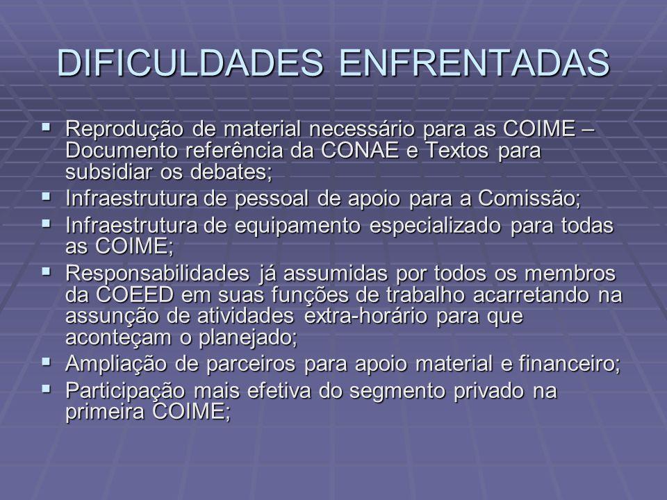 DIFICULDADES ENFRENTADAS  Reprodução de material necessário para as COIME – Documento referência da CONAE e Textos para subsidiar os debates;  Infra