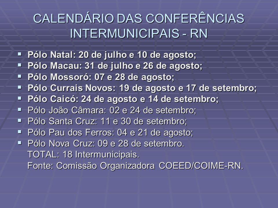 CALENDÁRIO DAS CONFERÊNCIAS INTERMUNICIPAIS - RN  Pólo Natal: 20 de julho e 10 de agosto;  Pólo Macau: 31 de julho e 26 de agosto;  Pólo Mossoró: 07 e 28 de agosto;  Pólo Currais Novos: 19 de agosto e 17 de setembro;  Pólo Caicó: 24 de agosto e 14 de setembro;  Pólo João Câmara: 02 e 24 de setembro;  Pólo Santa Cruz: 11 e 30 de setembro;  Pólo Pau dos Ferros: 04 e 21 de agosto;  Pólo Nova Cruz: 09 e 28 de setembro.