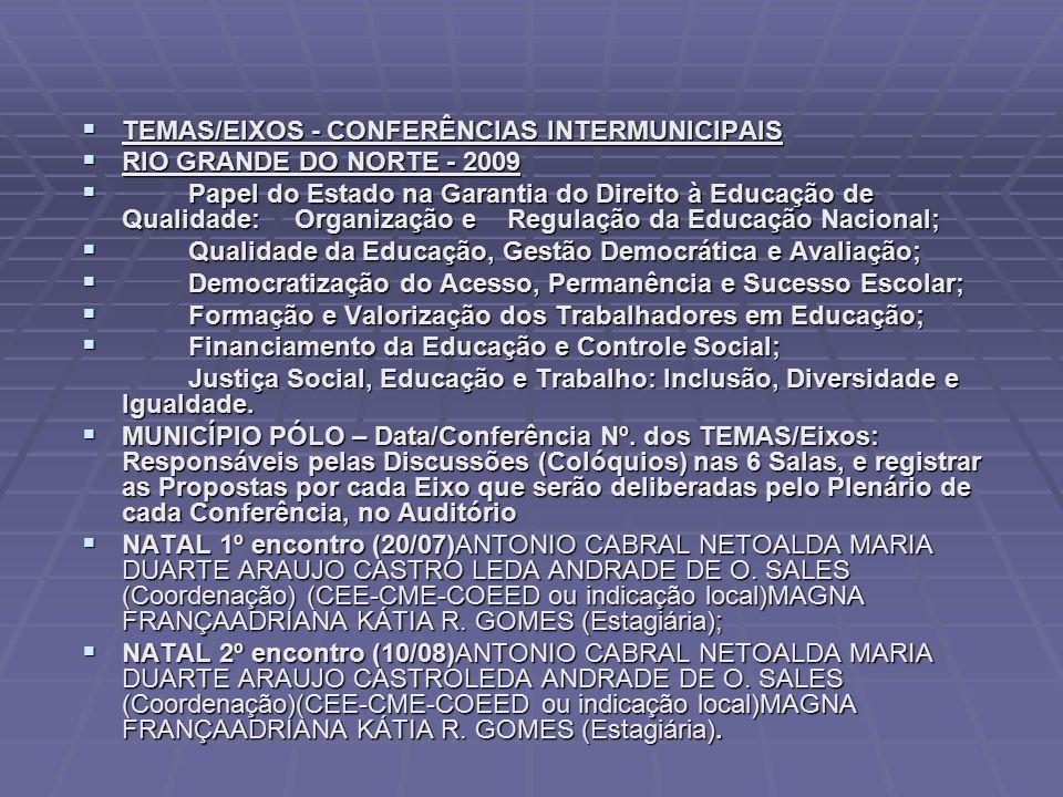  TEMAS/EIXOS - CONFERÊNCIAS INTERMUNICIPAIS  RIO GRANDE DO NORTE - 2009  Papel do Estado na Garantia do Direito à Educação de Qualidade: Organizaçã