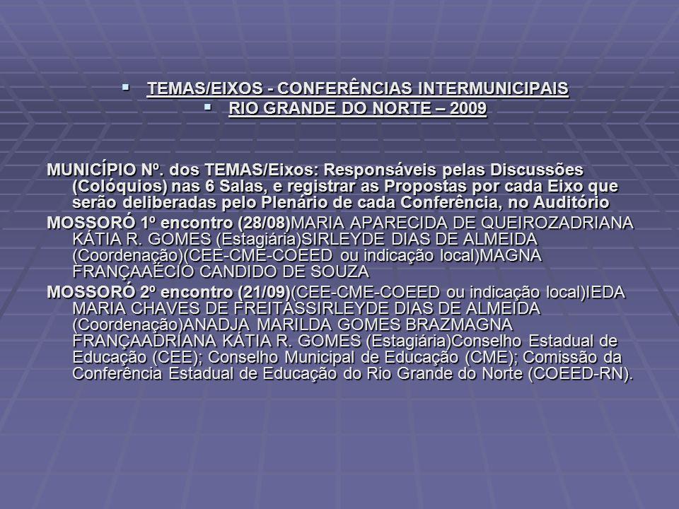  TEMAS/EIXOS - CONFERÊNCIAS INTERMUNICIPAIS  RIO GRANDE DO NORTE – 2009 MUNICÍPIO Nº. dos TEMAS/Eixos: Responsáveis pelas Discussões (Colóquios) nas