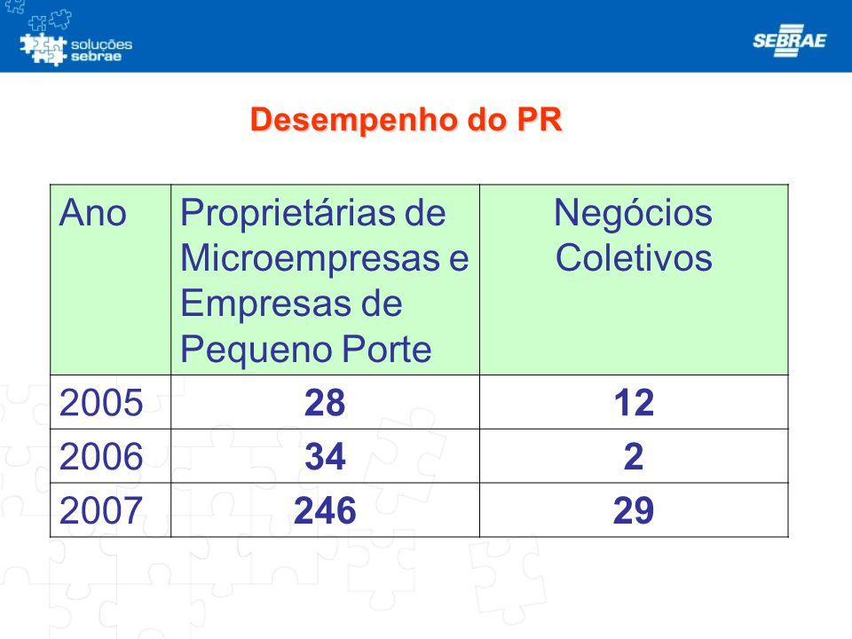 Desempenho do PR AnoPropriet á rias de Microempresas e Empresas de Pequeno Porte Neg ó cios Coletivos 2005 2812 2006 342 2007 24629