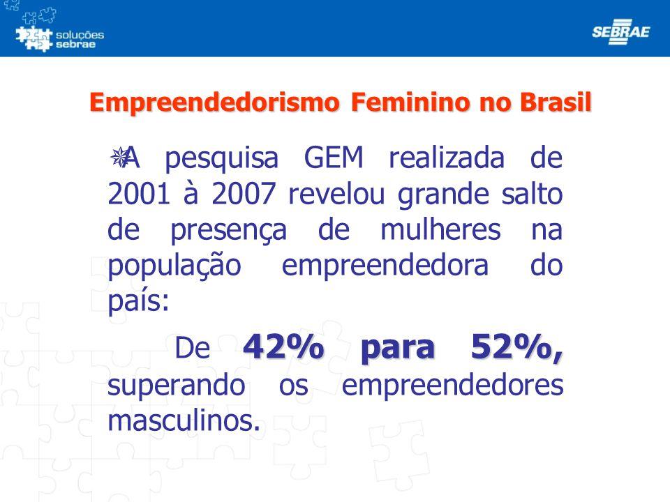 Empreendedorismo Feminino no Brasil  Pesquisa do GEM 2007 mostra que o brasileiro empreende por: - Oportunidade e Necessidade, sendo: 38% homens e 63% mulheres Ainda segundo o GEM as mulheres têm aumentado sua participação no espaço de trabalho na nova economia e também aumentou sua participação como provedora da renda familiar.