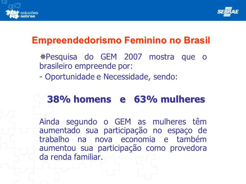 Empreendedorismo Feminino no Brasil  Pesquisa do GEM 2007 mostra que o brasileiro empreende por: - Oportunidade e Necessidade, sendo: 38% homens e 63