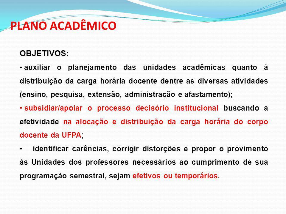 OBJETIVOS: auxiliar o planejamento das unidades acadêmicas quanto à distribuição da carga horária docente dentre as diversas atividades (ensino, pesqu