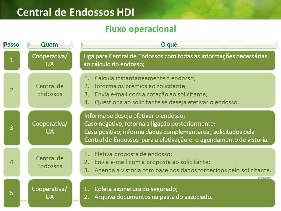 Passo Central de Endossos HDI Fluxo operacional Liga para Central de Endossos com todas as informações necessárias ao cálculo do endosso; 1.Calcula in