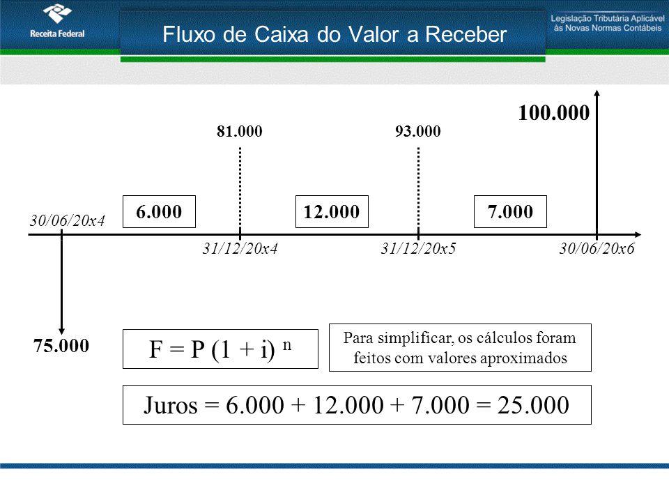 Fluxo de Caixa do Valor a Receber 30/06/20x4 31/12/20x430/06/20x6 100.000 F = P (1 + i) n 75.000 81.000 12.0006.000 31/12/20x5 93.000 7.000 Juros = 6.