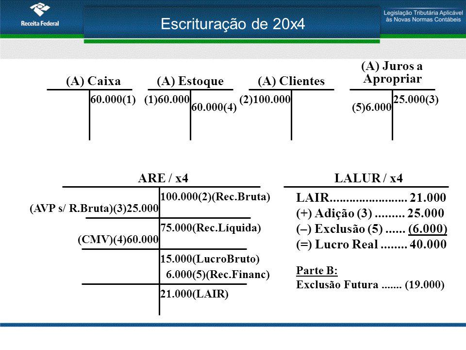 Escrituração de 20x4 (A) Estoque(A) Caixa 60.000(1)(1)60.000 (A) Clientes (2)100.000 ARE / x4 100.000(2)(Rec.Bruta) 60.000(4) (CMV)(4)60.000 15.000(Lu