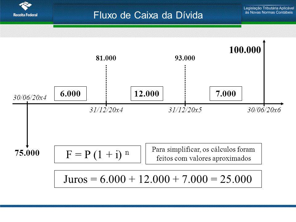 Fluxo de Caixa da Dívida 30/06/20x4 31/12/20x430/06/20x6 100.000 F = P (1 + i) n 75.000 81.000 12.0006.000 31/12/20x5 93.000 7.000 Juros = 6.000 + 12.000 + 7.000 = 25.000 Para simplificar, os cálculos foram feitos com valores aproximados