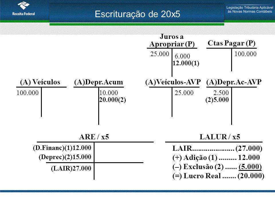 Escrituração de 20x5 (A) Veículos 100.000 Ctas Pagar (P) 100.000 Juros a Apropriar (P) 25.000 6.000 (A)Depr.Acum 10.000 (A)Veículos-AVP 25.000 (A)Depr.Ac-AVP 2.500 12.000(1) 20.000(2) ARE / x5 (D.Financ)(1)12.000 (Deprec)(2)15.000 (LAIR)27.000 (2)5.000 LALUR / x5 LAIR......................