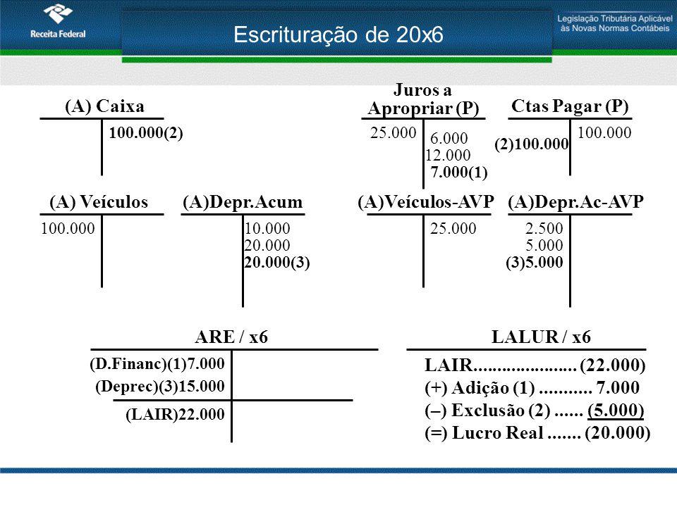 Escrituração de 20x6 (A) Veículos 100.000 Ctas Pagar (P) 100.000 Juros a Apropriar (P) 25.000 6.000 (A)Depr.Acum 10.000 (A)Veículos-AVP 25.000 (A)Depr.Ac-AVP 2.500 12.000 20.0005.000 7.000(1) ARE / x6 (D.Financ)(1)7.000 (Deprec)(3)15.000 (LAIR)22.000 (A) Caixa 100.000(2) (2)100.000 20.000(3)(3)5.000 LALUR / x6 LAIR......................