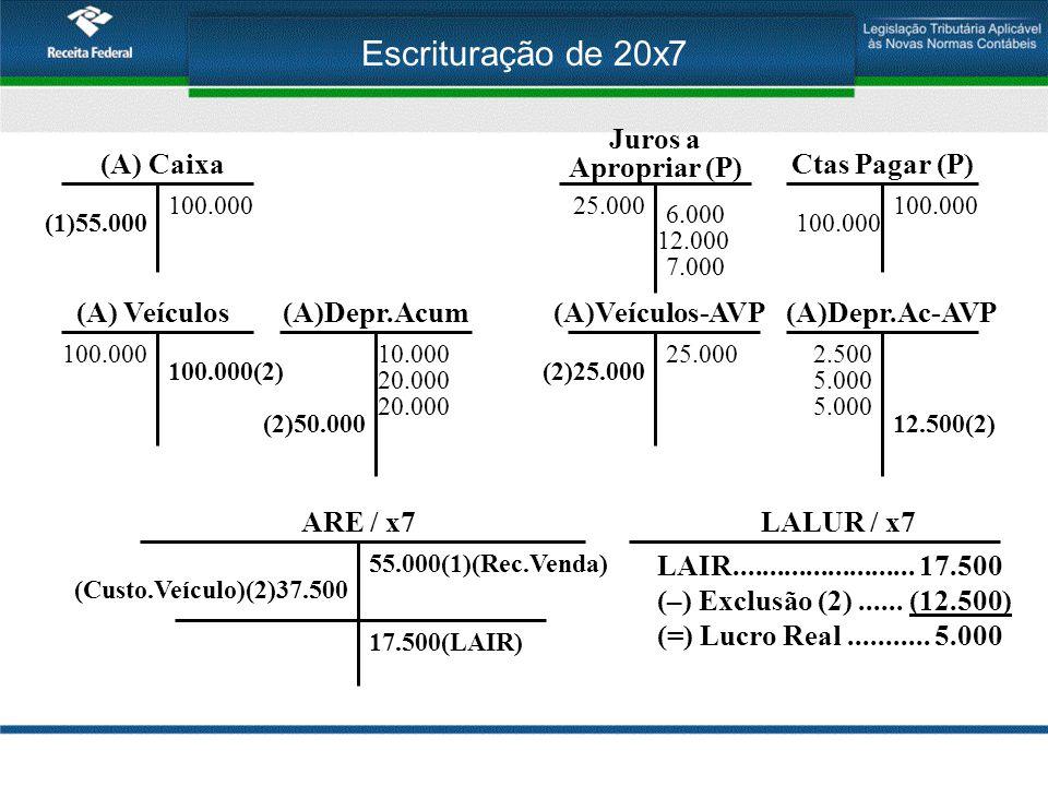Escrituração de 20x7 (A) Veículos 100.000 Ctas Pagar (P) 100.000 Juros a Apropriar (P) 25.000 6.000 (A)Depr.Acum 10.000 (A)Veículos-AVP 25.000 (A)Depr.Ac-AVP 2.500 12.000 20.0005.000 7.000 (A) Caixa 100.000 20.0005.000 (1)55.000 ARE / x7 55.000(1)(Rec.Venda) 17.500(LAIR) 100.000(2) (2)50.000 (Custo.Veículo)(2)37.500 (2)25.000 12.500(2) LALUR / x7 LAIR.........................