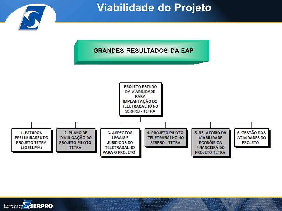 Viabilidade do Projeto GRANDES RESULTADOS DA EAP